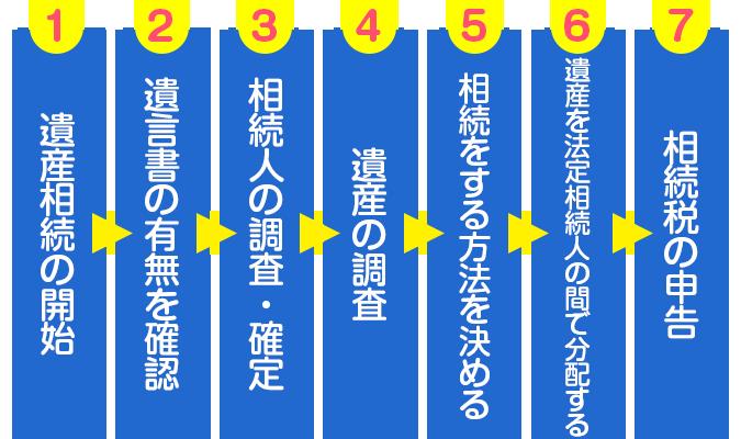 千代田区九段下の司法書士 相続の流れ